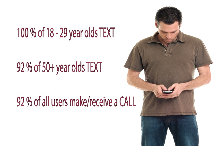 Text and Talk are most used cell phone features